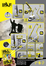 IPAF MEWPs Categories Poster
