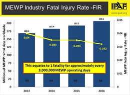 MEWP fatalities decline as global rental market grows, says IPAF